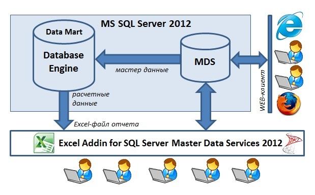 Схема применения MDS