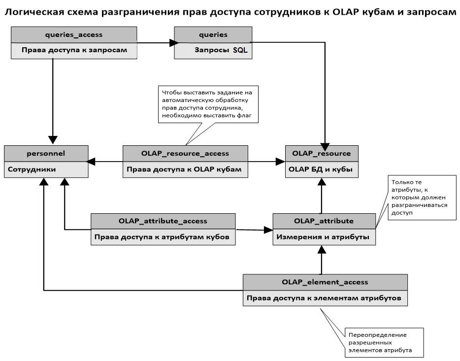 Схема данных MDS для разграничения прав доступа к OLAP и SQL-запросам