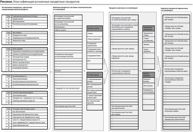 Классификация банковских продуктов