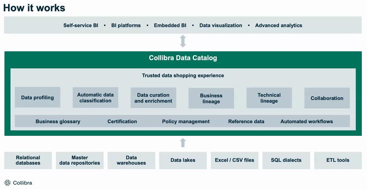 Как работает каталог данных Collibra