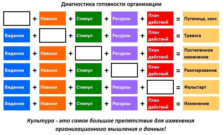 Диагностика готовности организации к изменениям мышления о данных