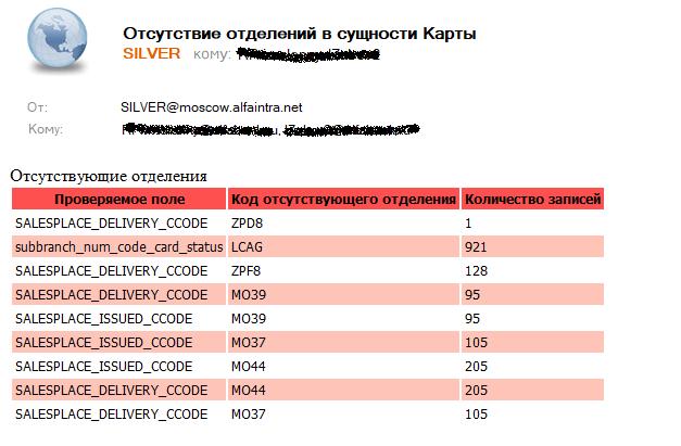 Пример email-сообщения о выявленной ошибке в данных