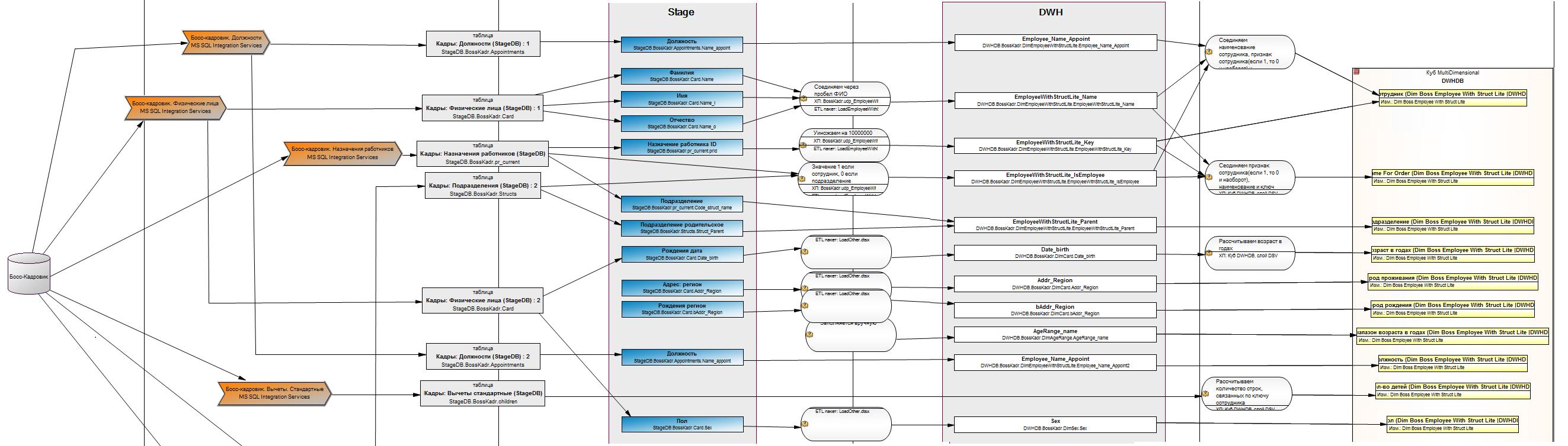 Общий вид одной из диаграмм кастомизированной модели потоков данных в SAP PowerDesigner