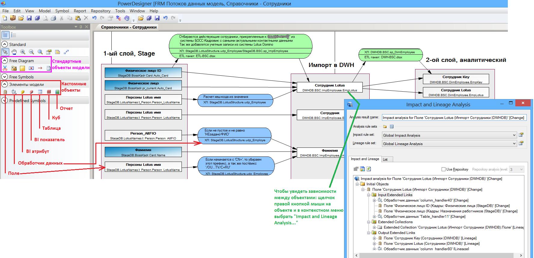 Кастомизированные элементы FEM-модели и анализ влияний и зависимостей в SAP PowerDesigner