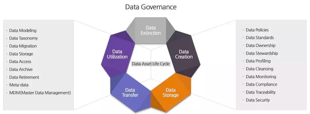 Компоненты Data Governance