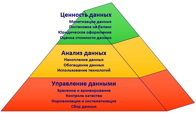 Пирамида ценности данных