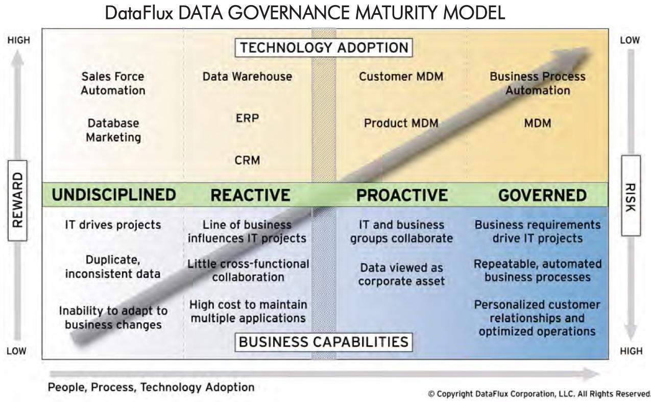 Модель зрелости Управления Данными от DataFlux
