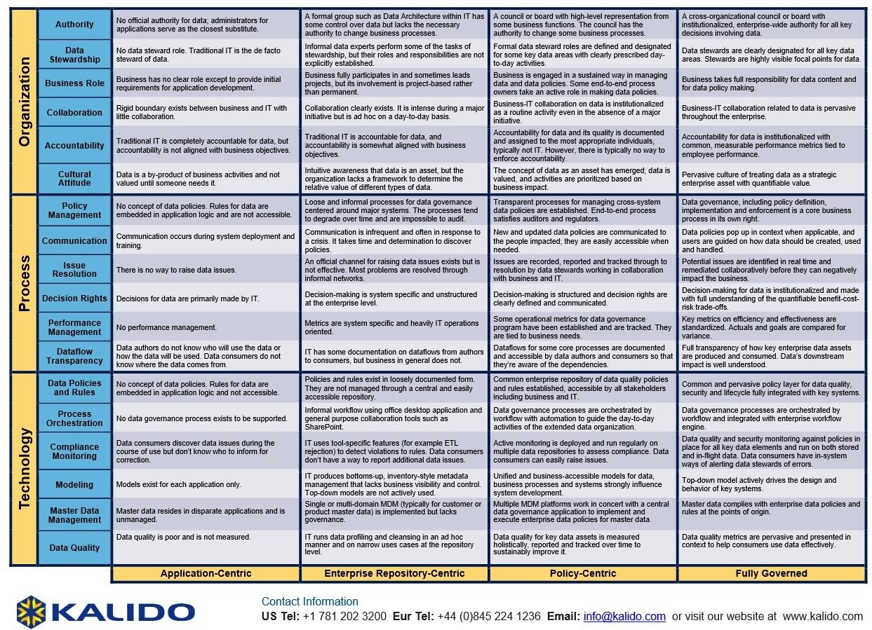 Модель зрелости Управления Данными от Magnitude Software