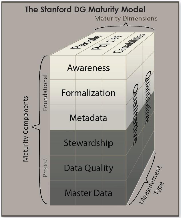Модель зрелости Управления Данными от Стэнфордского университета