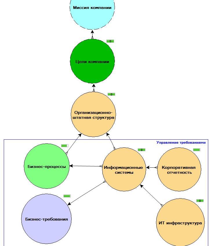 Люди - Процессы - Технологии в SAP PowerDesigner