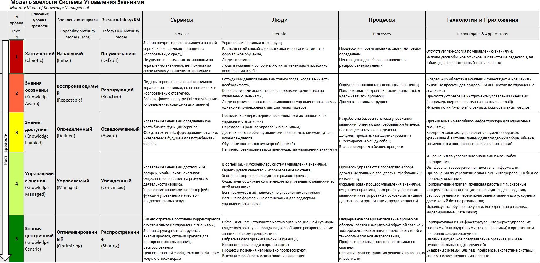 Модель зрелости Системы Управления Знаниями