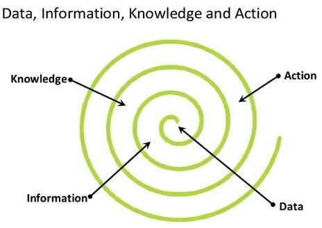Данные Информация Знания Действия