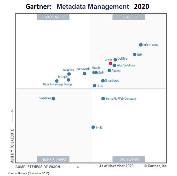 Garthner: Metadata Management Quadrant 2020