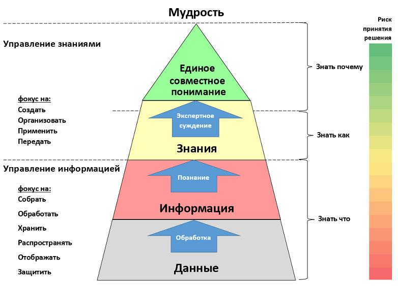 Когнитивная пирамида управления знаниями