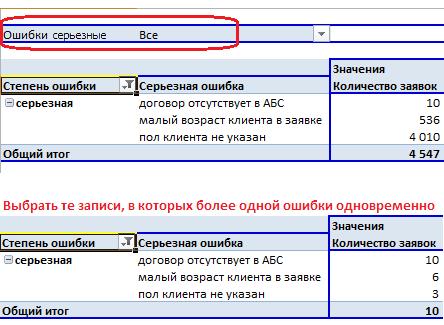 Пример OLAP-отчета о количестве ошибок в исходных данных