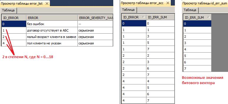 Вспомогательные таблицы для задачи анализа ошибок в данных