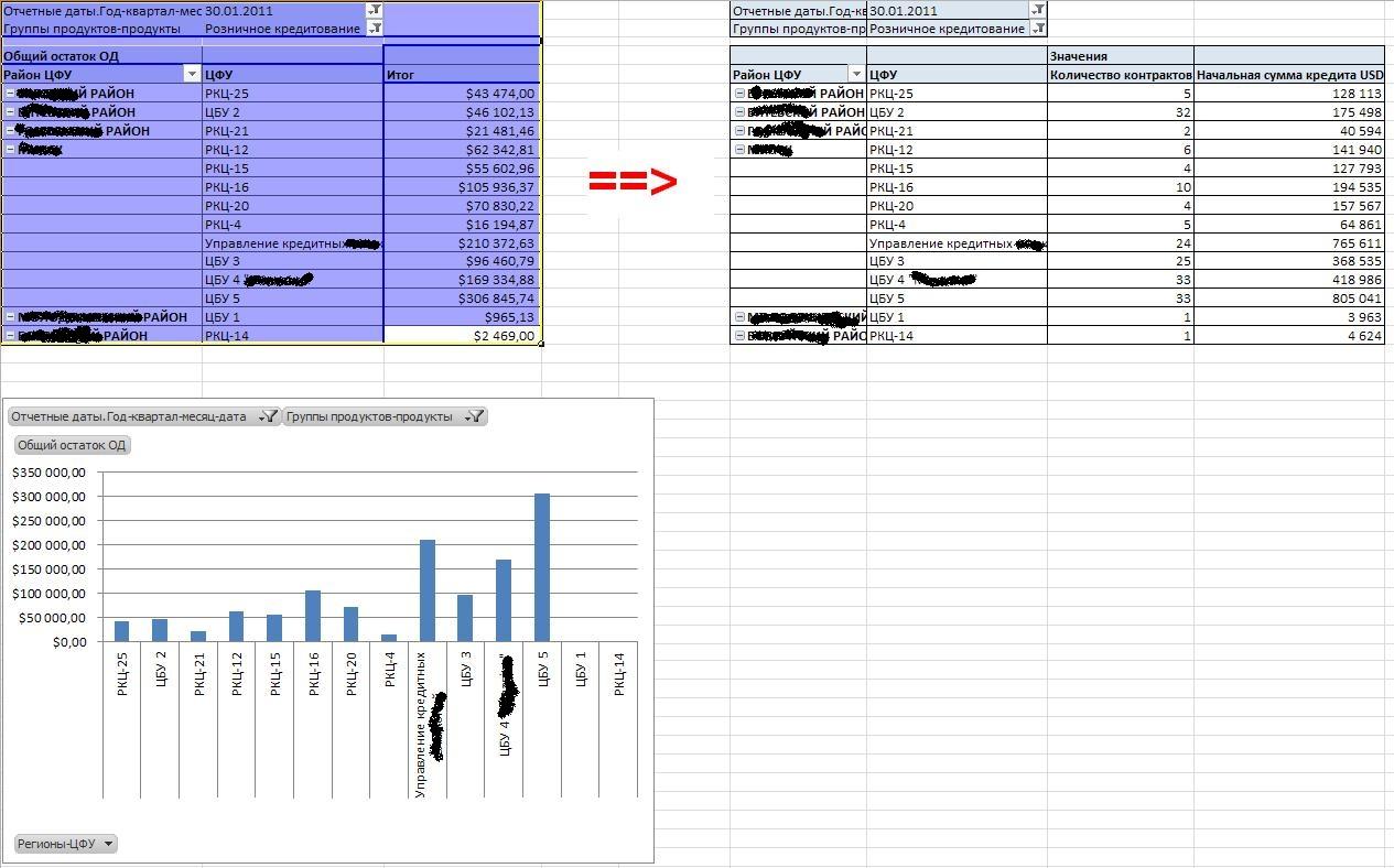 Объединение OLAP-таблиц в информационную панель
