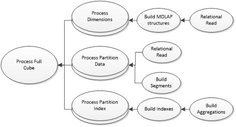 Схема полного процессинга куба