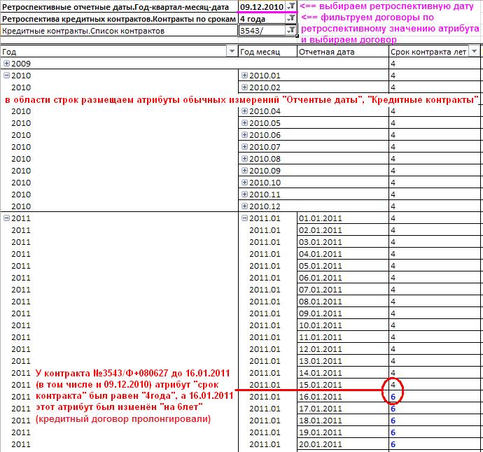 Ретроспективный просмотр значений атрибута в сводной таблице на базе OLAP-куба