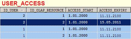 Таблица разграничения доступов пользоватей к ресурсам OLAP
