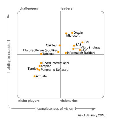 Gartner BI Magic Quadrant 2010