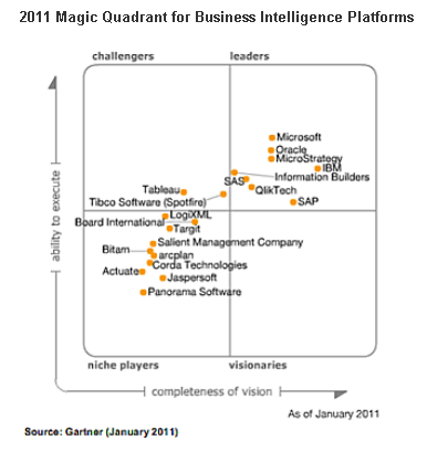 Gartner BI Magic Quadrant 2011