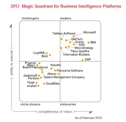 Gartner BI Magic Quadrant 2013