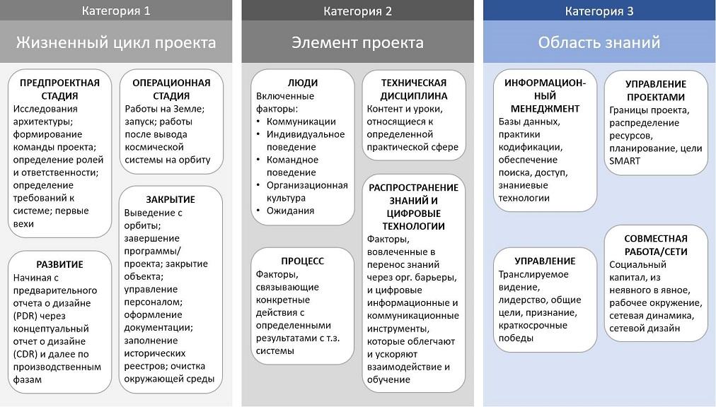 Три категории знаний